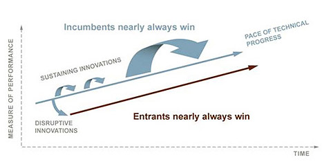 Disruptive Innovation Framework